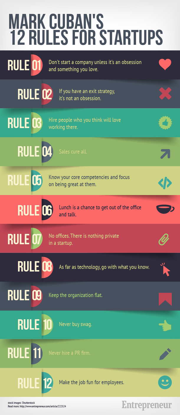 Mark Cuban - 12 rules for startups - infographic
